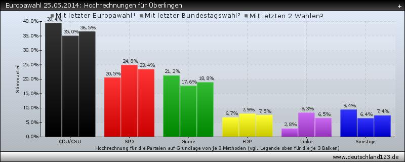 Europawahl 25.05.2014: Hochrechnungen für Überlingen