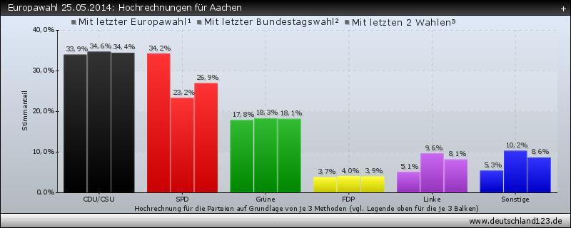Europawahl 25.05.2014: Hochrechnungen für Aachen