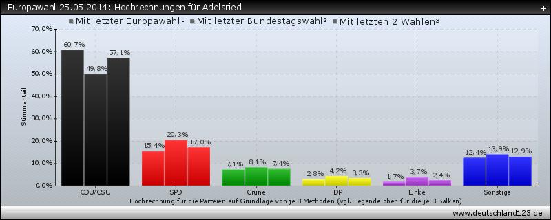Europawahl 25.05.2014: Hochrechnungen für Adelsried