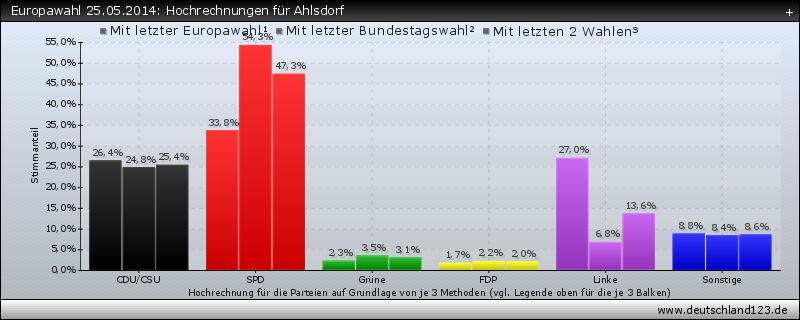 Europawahl 25.05.2014: Hochrechnungen für Ahlsdorf