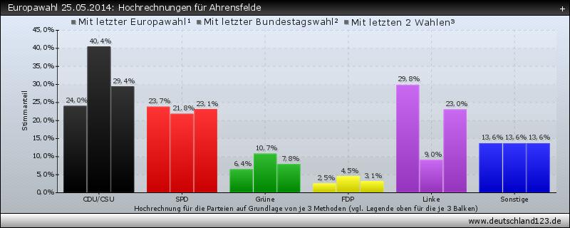 Europawahl 25.05.2014: Hochrechnungen für Ahrensfelde