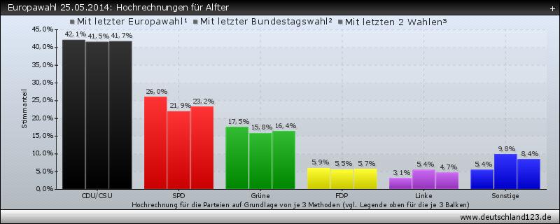 Europawahl 25.05.2014: Hochrechnungen für Alfter