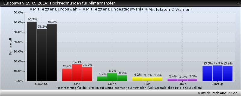 Europawahl 25.05.2014: Hochrechnungen für Allmannshofen