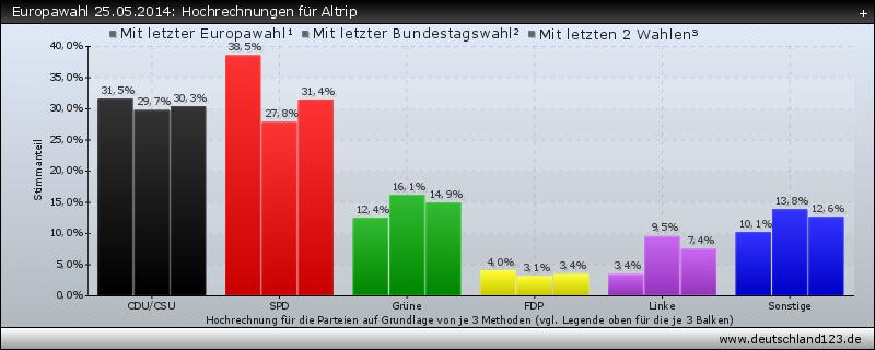 Europawahl 25.05.2014: Hochrechnungen für Altrip