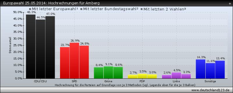 Europawahl 25.05.2014: Hochrechnungen für Amberg