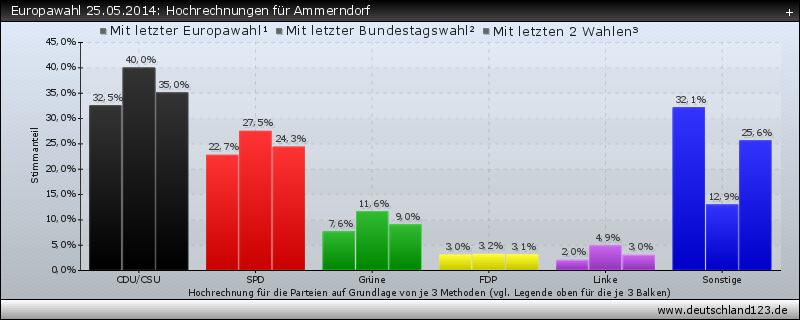 Europawahl 25.05.2014: Hochrechnungen für Ammerndorf