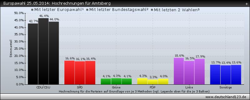 Europawahl 25.05.2014: Hochrechnungen für Amtsberg
