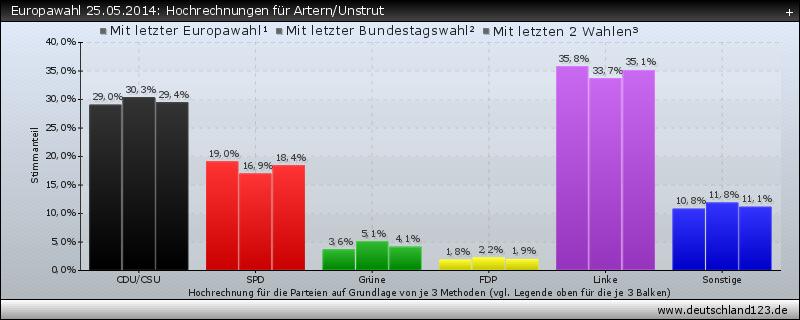 Europawahl 25.05.2014: Hochrechnungen für Artern/Unstrut