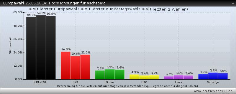 Europawahl 25.05.2014: Hochrechnungen für Ascheberg