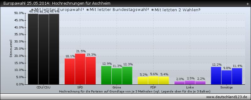 Europawahl 25.05.2014: Hochrechnungen für Aschheim