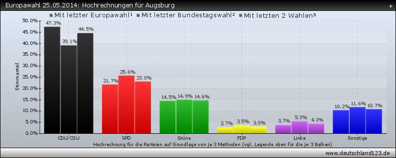 Europawahl 25.05.2014: Hochrechnungen für Augsburg