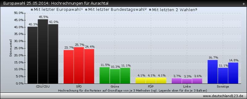 Europawahl 25.05.2014: Hochrechnungen für Aurachtal