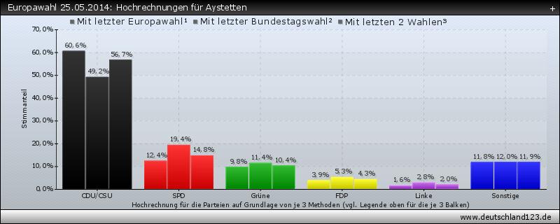 Europawahl 25.05.2014: Hochrechnungen für Aystetten