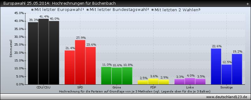 Europawahl 25.05.2014: Hochrechnungen für Büchenbach