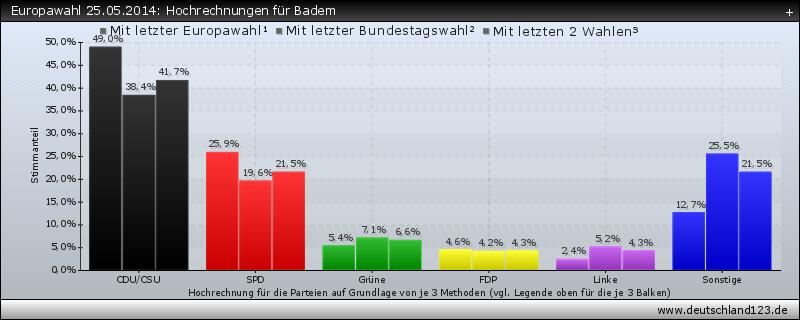 Europawahl 25.05.2014: Hochrechnungen für Badem