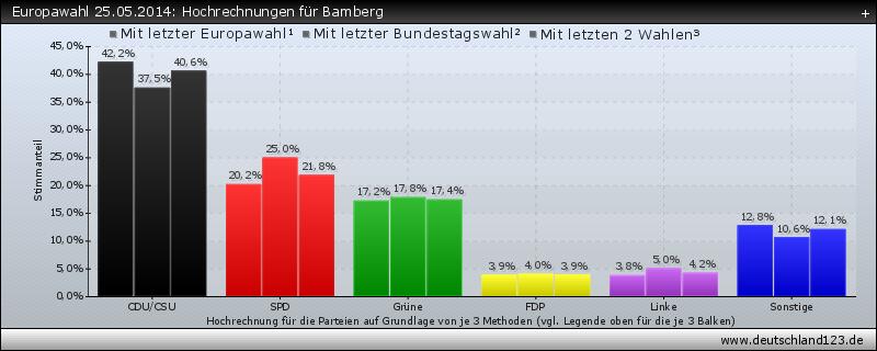 Europawahl 25.05.2014: Hochrechnungen für Bamberg