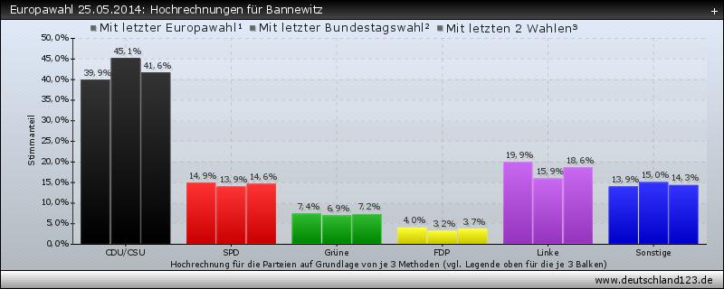 Europawahl 25.05.2014: Hochrechnungen für Bannewitz
