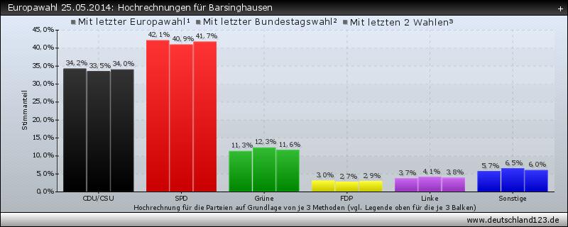 Europawahl 25.05.2014: Hochrechnungen für Barsinghausen