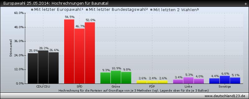 Europawahl 25.05.2014: Hochrechnungen für Baunatal