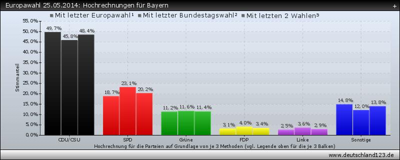 Europawahl 25.05.2014: Hochrechnungen für Bayern