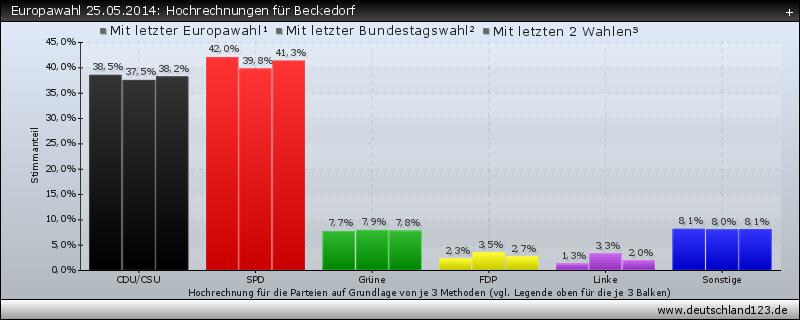 Europawahl 25.05.2014: Hochrechnungen für Beckedorf