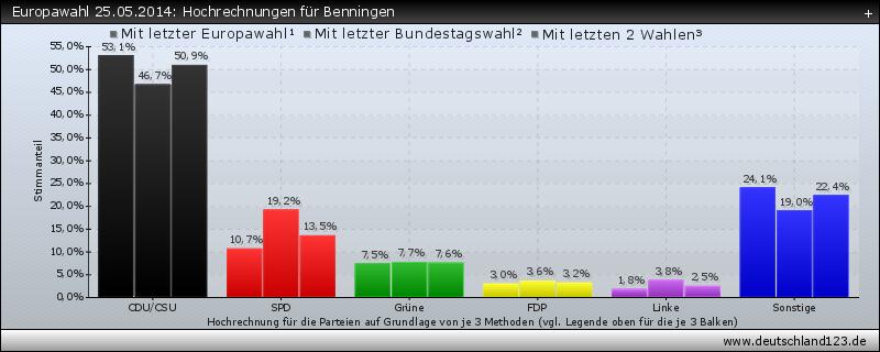 Europawahl 25.05.2014: Hochrechnungen für Benningen
