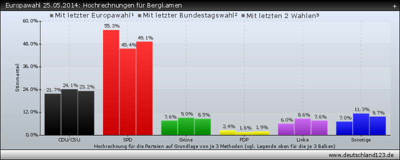 Europawahl 25.05.2014: Hochrechnungen für Bergkamen
