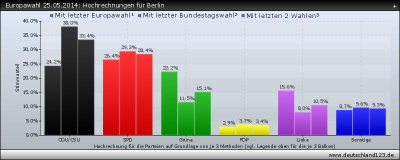 Europawahl 25.05.2014: Hochrechnungen für Berlin