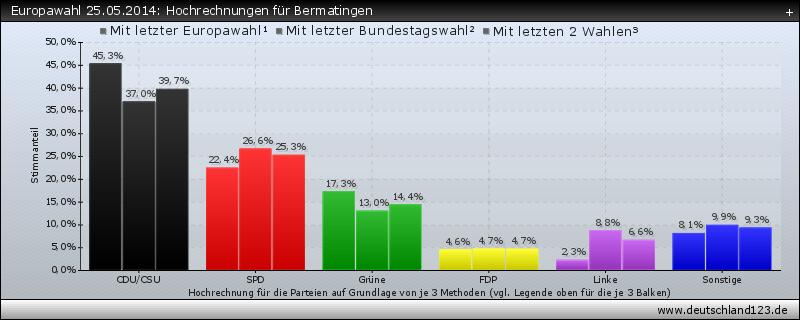 Europawahl 25.05.2014: Hochrechnungen für Bermatingen