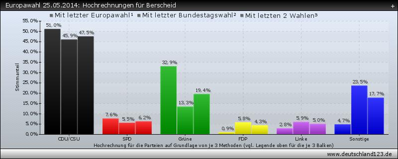 Europawahl 25.05.2014: Hochrechnungen für Berscheid