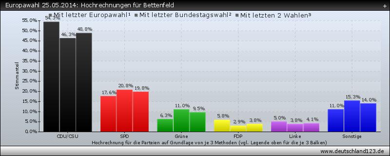 Europawahl 25.05.2014: Hochrechnungen für Bettenfeld