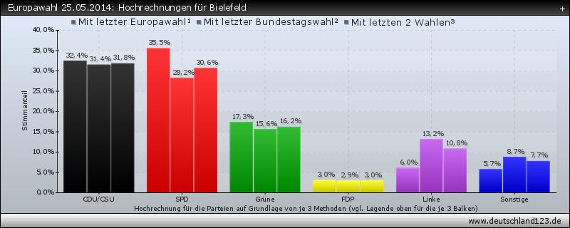 Europawahl 25.05.2014: Hochrechnungen für Bielefeld