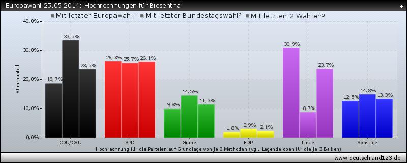 Europawahl 25.05.2014: Hochrechnungen für Biesenthal