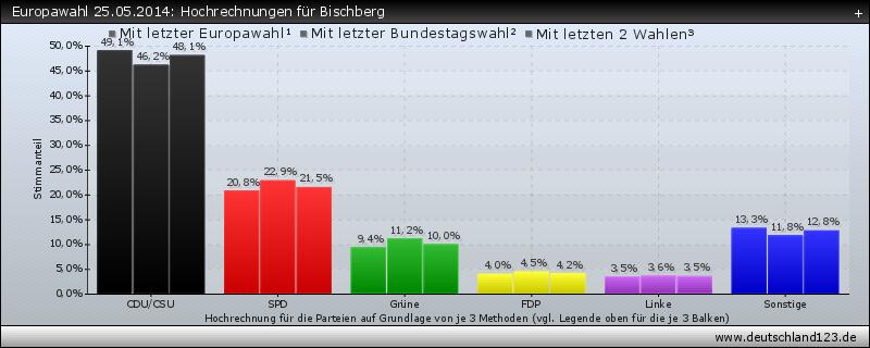 Europawahl 25.05.2014: Hochrechnungen für Bischberg