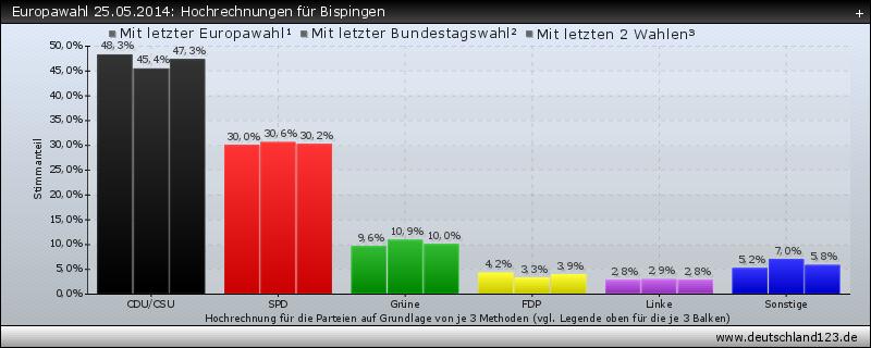 Europawahl 25.05.2014: Hochrechnungen für Bispingen