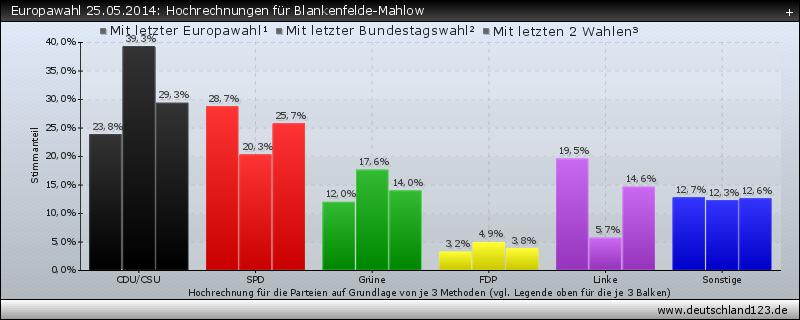 Europawahl 25.05.2014: Hochrechnungen für Blankenfelde-Mahlow