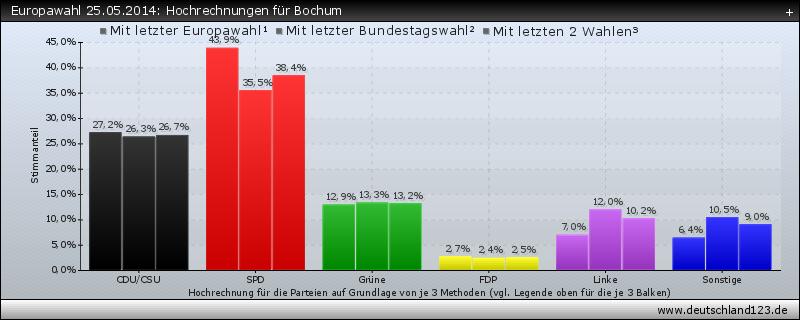 Europawahl 25.05.2014: Hochrechnungen für Bochum