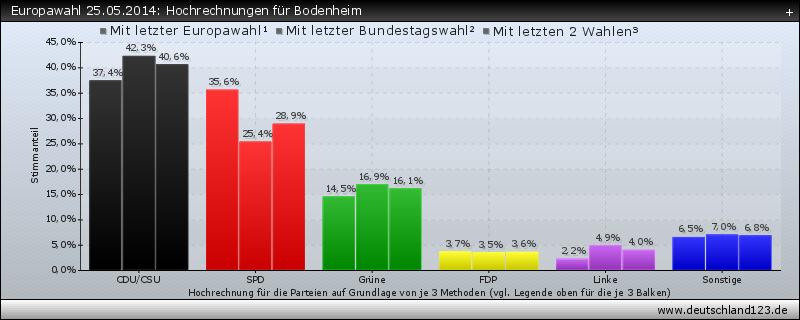 Europawahl 25.05.2014: Hochrechnungen für Bodenheim