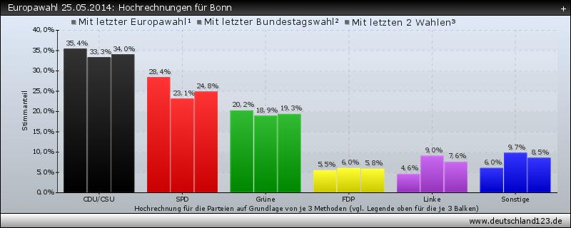 Europawahl 25.05.2014: Hochrechnungen für Bonn