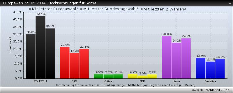 Europawahl 25.05.2014: Hochrechnungen für Borna