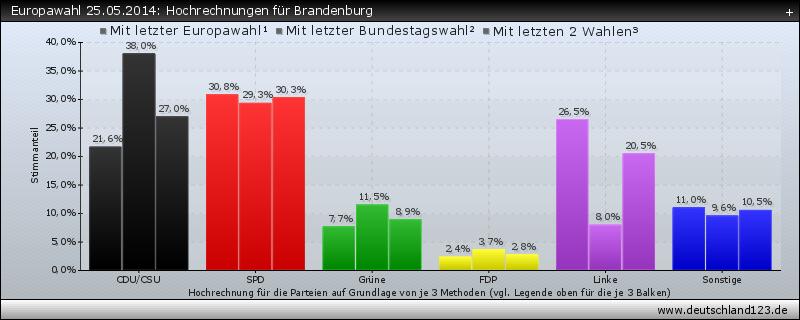 Europawahl 25.05.2014: Hochrechnungen für Brandenburg