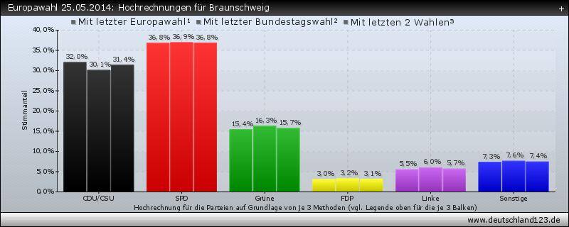 Europawahl 25.05.2014: Hochrechnungen für Braunschweig