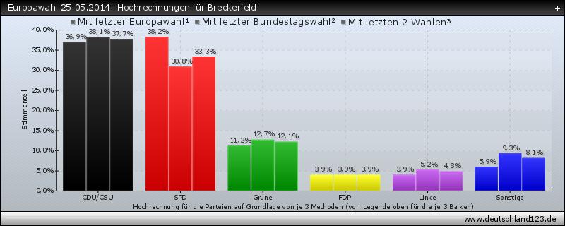 Europawahl 25.05.2014: Hochrechnungen für Breckerfeld