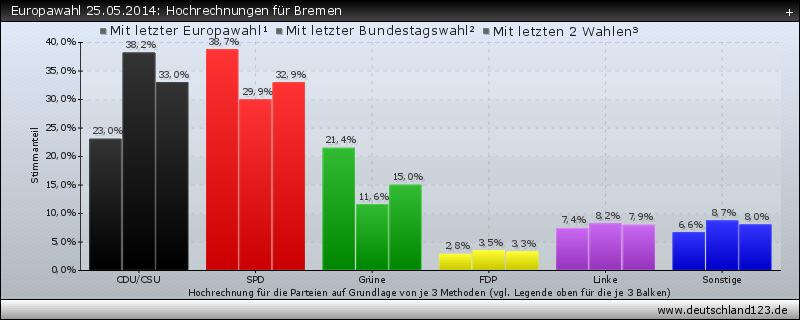 Europawahl 25.05.2014: Hochrechnungen für Bremen