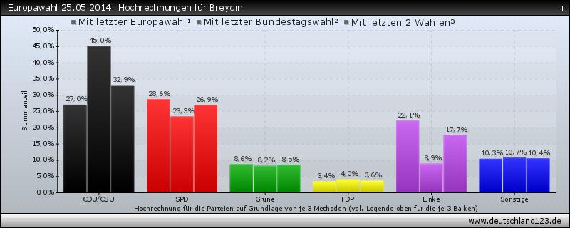 Europawahl 25.05.2014: Hochrechnungen für Breydin