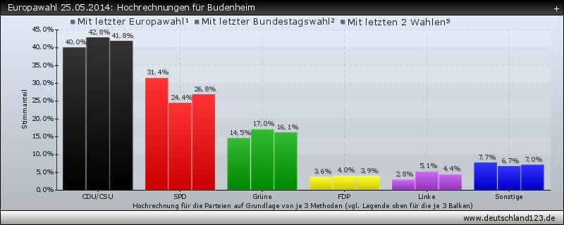 Europawahl 25.05.2014: Hochrechnungen für Budenheim