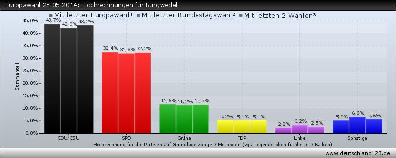 Europawahl 25.05.2014: Hochrechnungen für Burgwedel