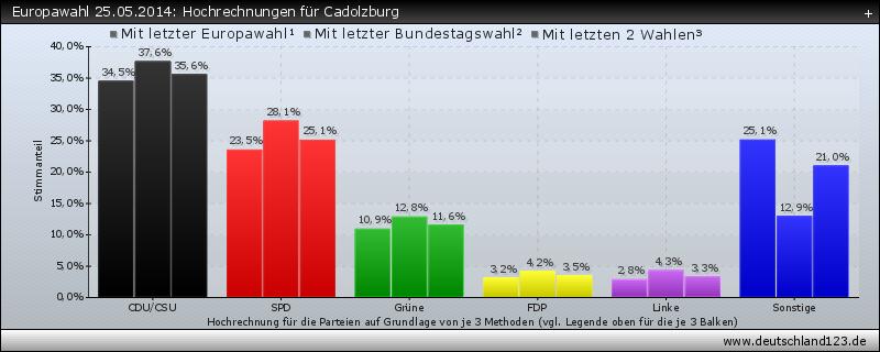 Europawahl 25.05.2014: Hochrechnungen für Cadolzburg