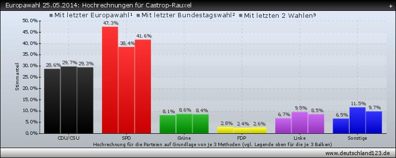 Europawahl 25.05.2014: Hochrechnungen für Castrop-Rauxel