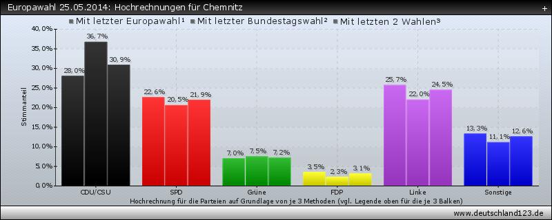 Europawahl 25.05.2014: Hochrechnungen für Chemnitz
